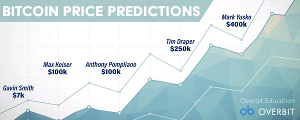 What Are Bitcoin's Price Predictions For 2021?